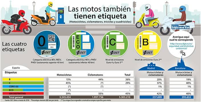 Las zonas de bajas emisiones comienzan en Barcelona y Madrid 1